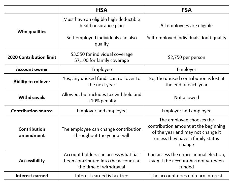 benefits of hsa vs fsa